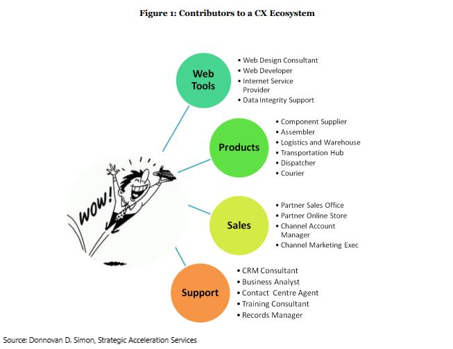 Contributors to a CX Ecosystem