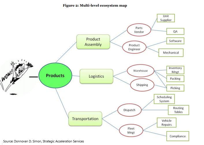 Multi-level ecosystem map